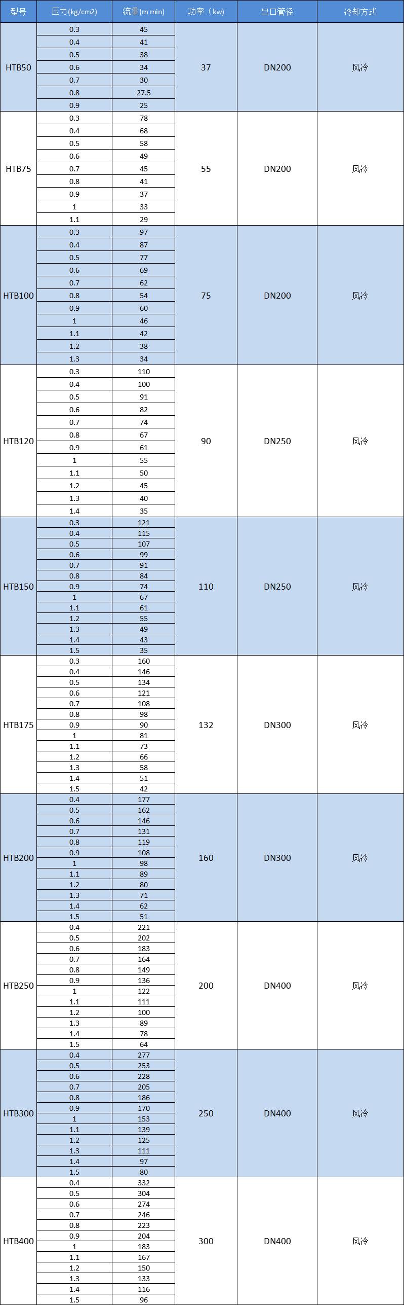 选型表9.17