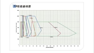 TB性能曲线图